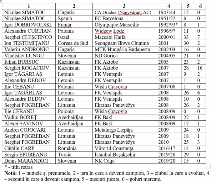 campionii altor țări 1-1580-1596025775